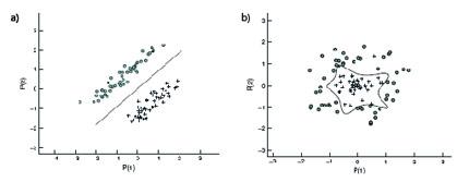 statistisk modell för att hitta komplexa samband