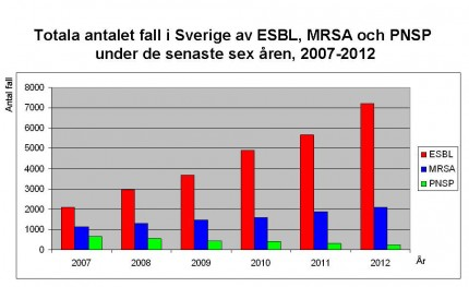 statistik ESBL; MRSA; PNSP