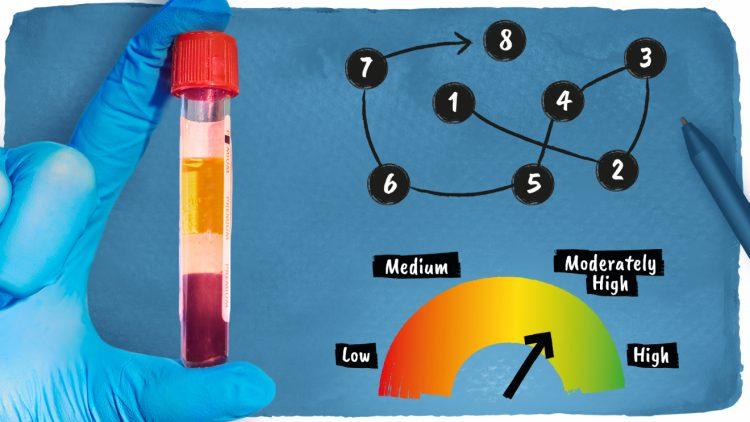 """Bilden illustrera de tre viktiga komponenterna i det diagnostiska verktyget. Man ser ett provrör med blod, en seri siffror från 1 till 8 som är förbundna med streck i stigande ordning och en """"riskskala"""" där en pil pekar mot """"moderat risk"""""""